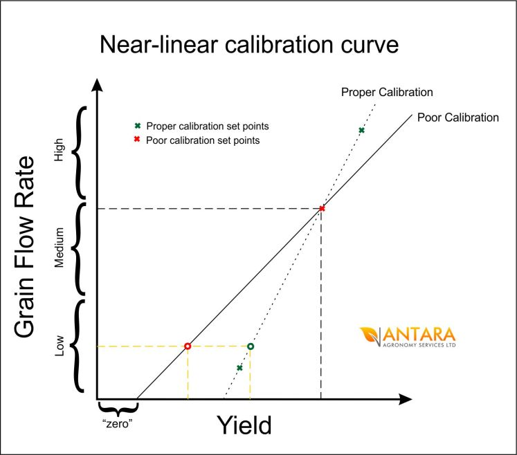 near-linear calibration curves