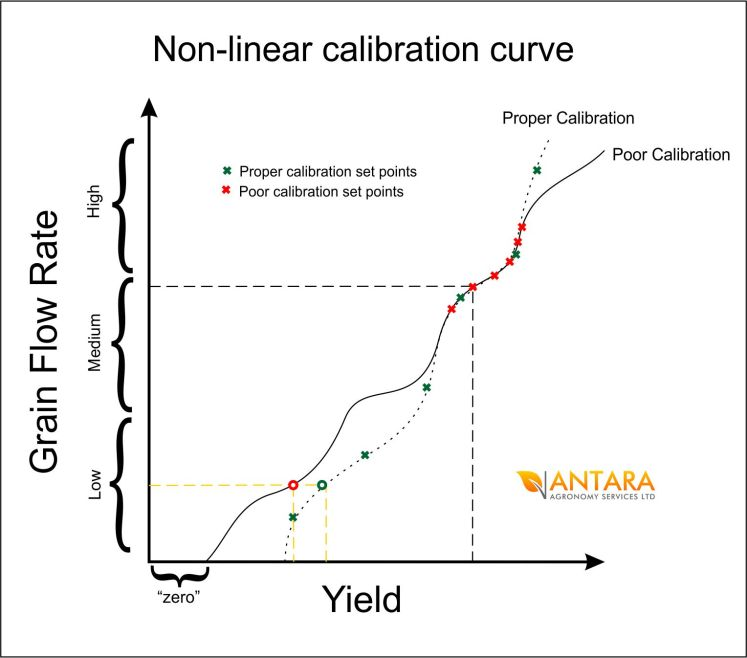 non-linear calibration curves
